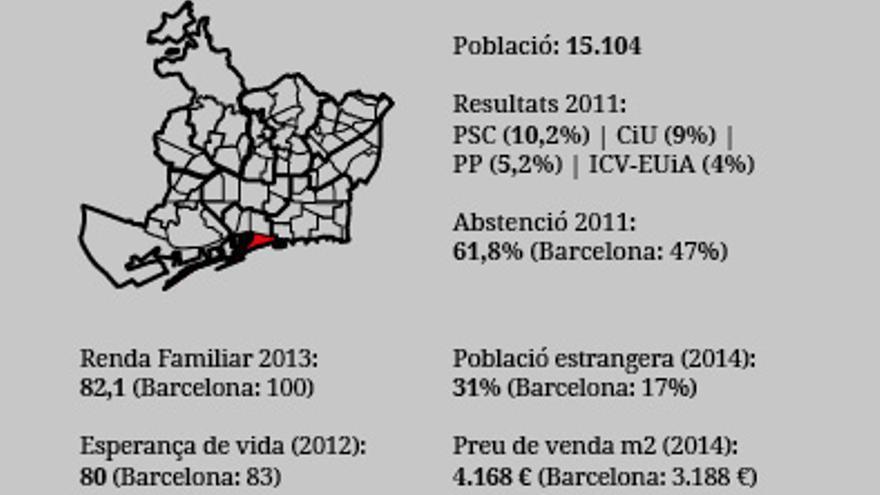 Barris Municipals2015 Barceloneta OK
