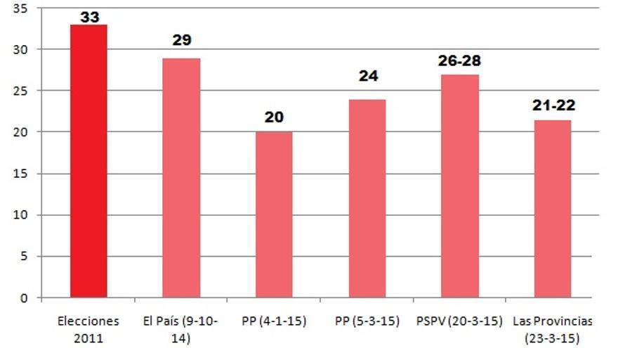 Evolución de los sondeos para el PSPV