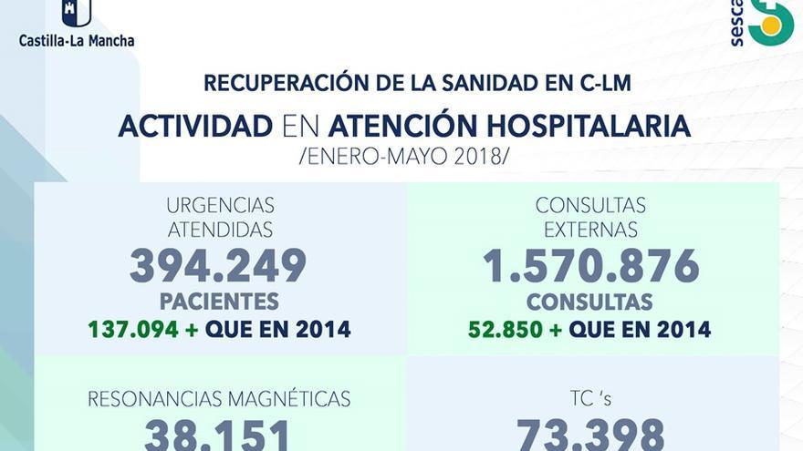 Datos de atención hospitalaria en Castilla-La Mancha en 2018, según el SESCAM
