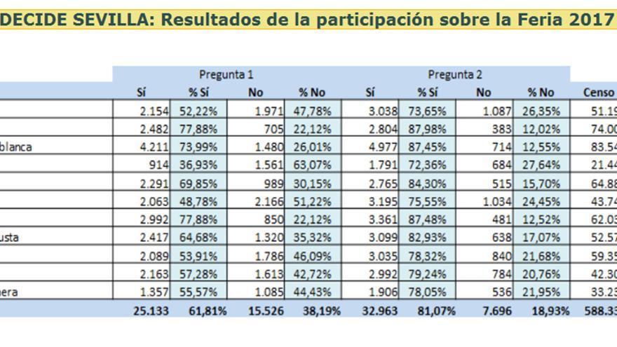 Resultados por distritos.