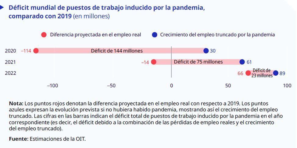 La pandemia aumenta los trabajadores pobres y pone en riesgo la igualdad de género en el mundo, según la OIT