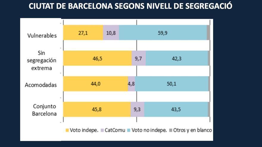 Preferencia independentista por nivel de segregación en el trabajo de Nel·lo