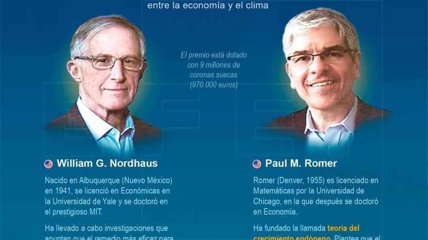 Nobel Nordhaus: Los acuerdos climáticos deberían ser obligatorios