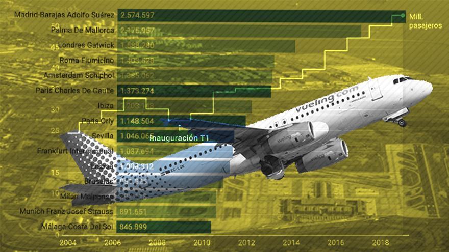 El futuro del aeropuerto del Prat: entre una ampliación por límite de pasajeros y la idea de Colau de reducir vuelos