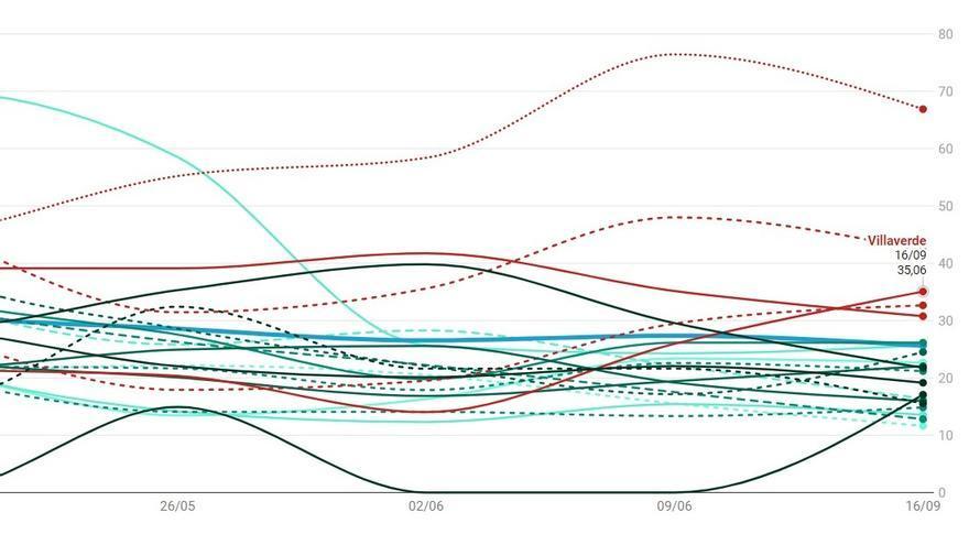 Detalle del gráfico de casos de Covid-19 detectados en Madrid hasta el 16 de junio | SOMOS CHAMBERÍ