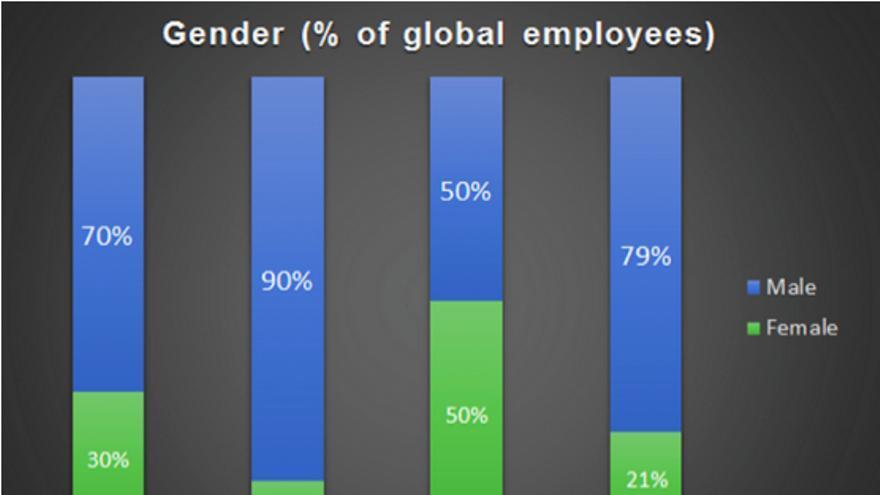 Twitter, estadísticas de género y raza entre sus trabajadores