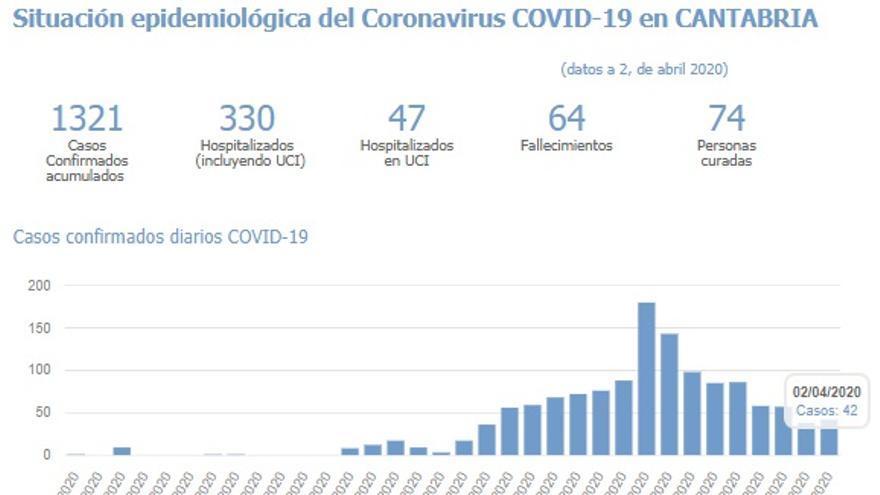 Gráficos de los efectos del coronavirus en Cantabria.