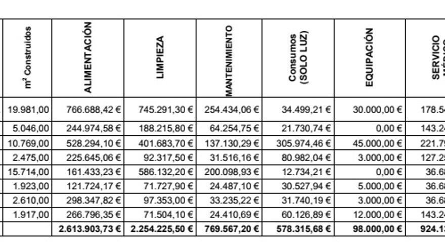 Gráfico del informe enviado por el Ministerio del Interior a Nueva Canarias.