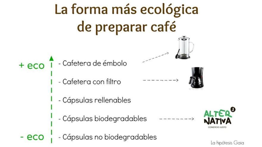 La forma más ecológica de preparar un café