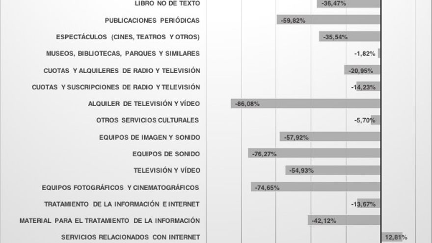 Gráfico 4 - Var gasto medio cultural por hogar según bienes y servicios.jpg