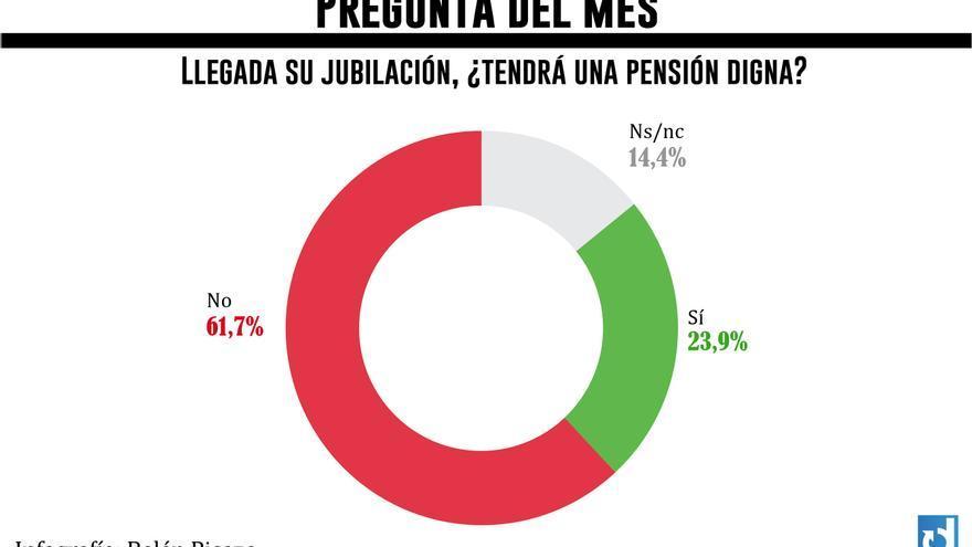 Pregunta del mes. Febrero 2014. Gráfico: Belén Picazo