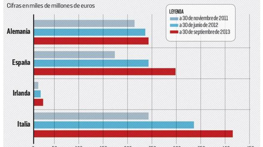 Evolución del tipo de interés medio de la deuda del Estado en circulación