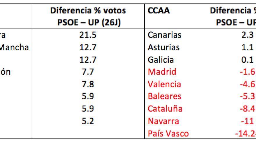 Tabla: Diferencia % votos entre PSOE y UP (26J) Fuente: Ministerio del Interior