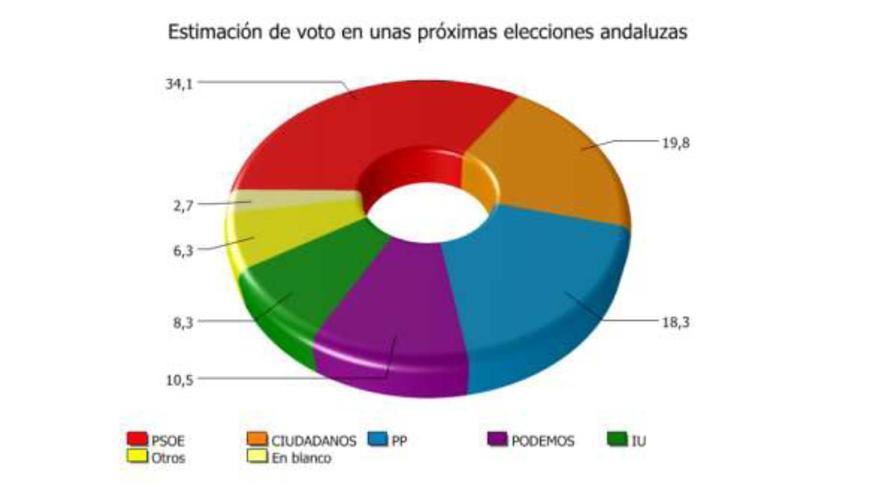 Estimación de voto en elecciones autonómicas en Andalucía.