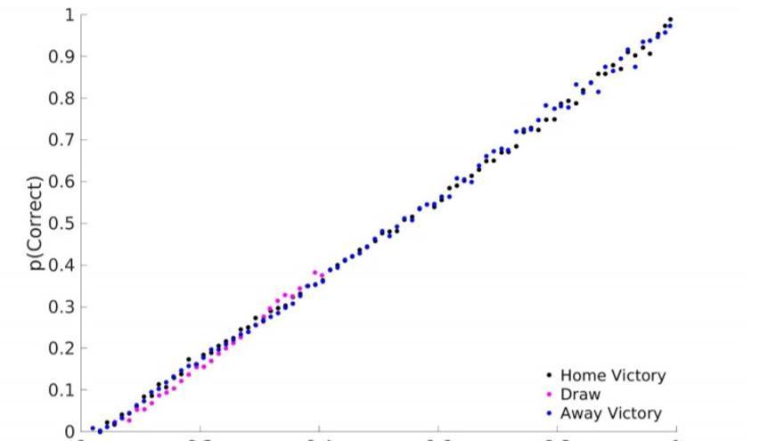 Probabilidades estimadas por el modelo de los investigadores de algunos resultados futbolísticos