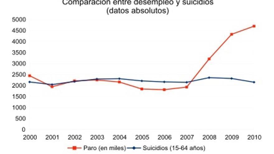 Fuente: Elaboración propia a partir de datos del Instituto Nacional de Estadística.