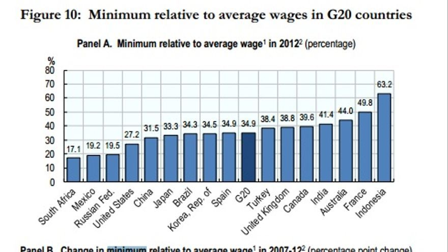 Salario Mínimo Interprofesional en la OCDE