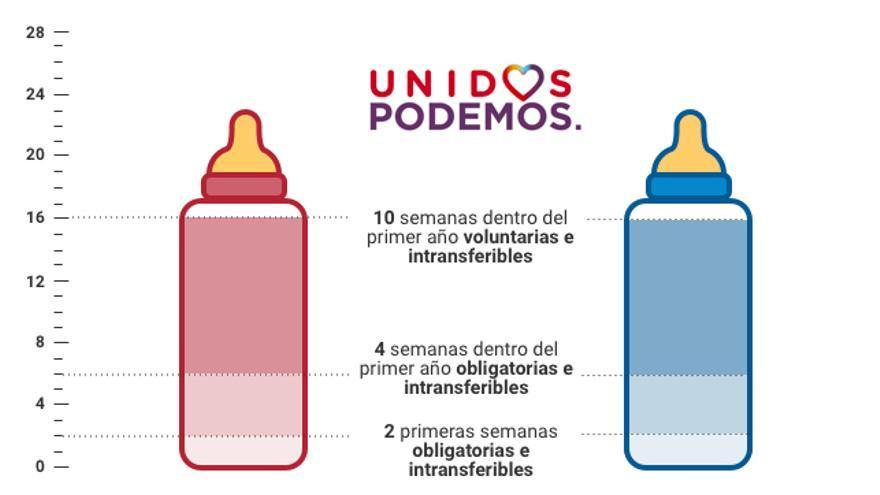 Propuesta de Unidos Podemos.