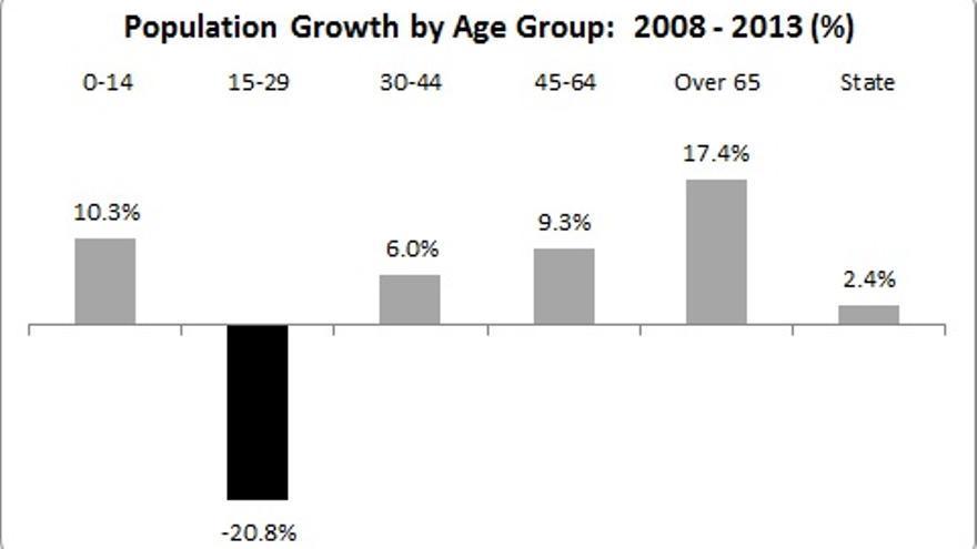 Evolución de la población irlandesa por grupos de edad.