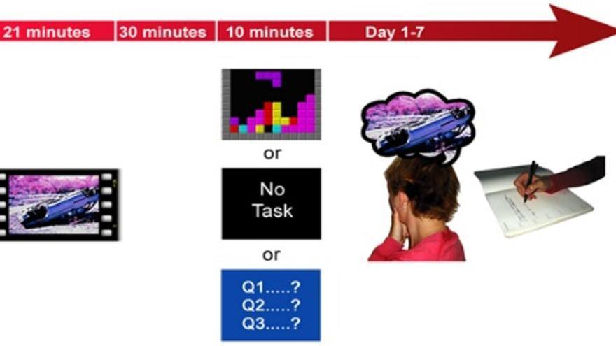 El segundo estudio pretendía saber si los 'flashbacks' disminuían también con otros juegos (Imagen: PLoS One)