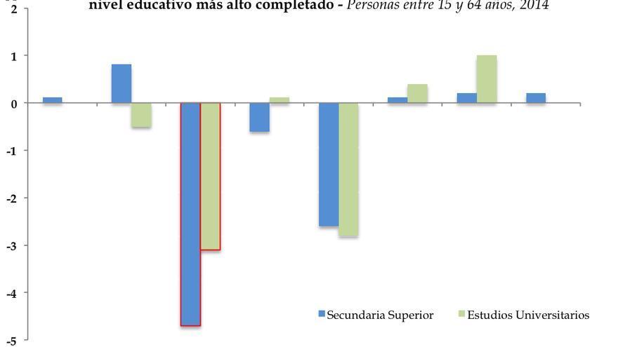 Así es la brecha de género en las condiciones laborales