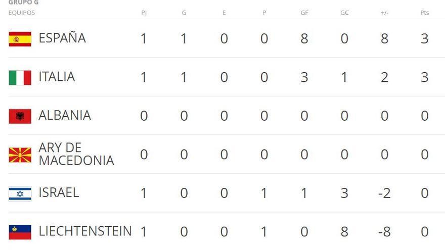 El Grupo G, clasificatorio para el Mundial 2018.