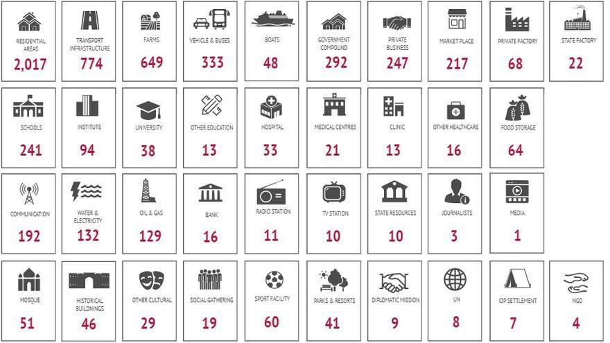 Imagen de Yemen Data Project en el que se enumeran los diferentes ataques de la coalición contra objetivos civiles.