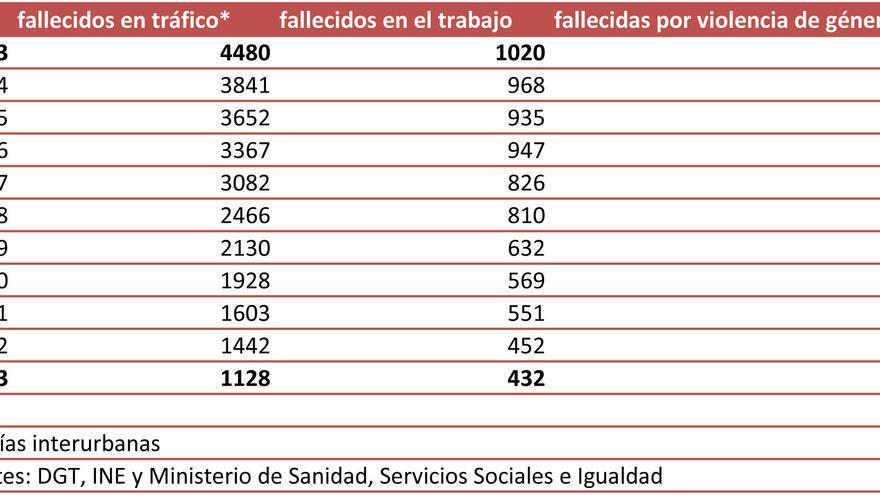 Datos estadísticos 2003-2013 en siniestrabilidad vial y laboral y violencia de género