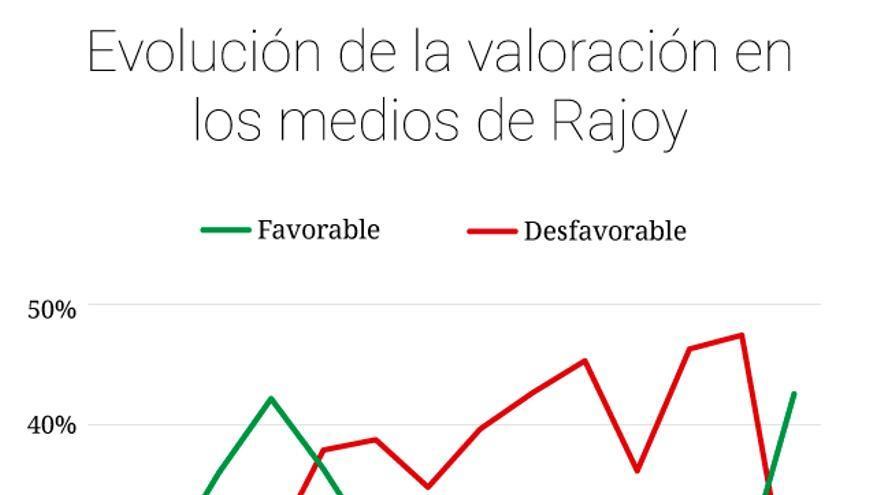 Gráfico con la evolución de Mariano Rajoy en los medios
