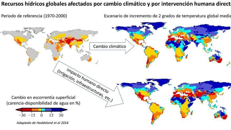 Una subida de dos grados de temperatura global media tendría un efecto sobre la disponibilidad de agua futura muy similar en magnitud y en escala espacial al que tiene el impacto humano directo sobre infraestructuras que afectan a la disponibilidad de agua. Como se puede observar en la figura, los dos mapas de la derecha revelan un cambio muy similar en la escorrentía superficial. Zonas como la cuenca mediterránea sufrirán un doble impacto (cambio climático más el impacto directo por infraestructuras) en la escorrentía disminuyendo extraordinariamente la disponibilidad de agua en estas zonas ya de por si secas si se alcanza ese umbral de los dos grados. Adaptado de Haddeland y colaboradores (2014).