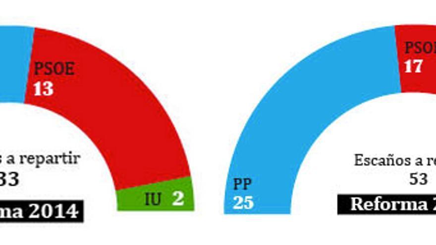 Reparto de escaños en Castilla-La Mancha, según las dos leyes electorales que ha aprobado De Cospedal. Los datos de esta simulación toman como base el resultado de las europeas.