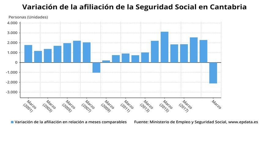 Los afiliados a la Seguridad Social caen un 4,29% en Cantabria desde el 12 de marzo por el Covid-19