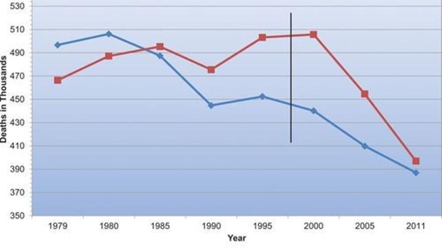 Ilustración 1: Evolución de las muertes por enfermedades cardiovasculares en mujeres y en hombres en Estados Unidos desde 1979 hasta 2011