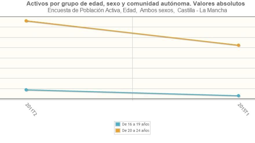 Población activa de entre 16 y 25 años en Castilla-La Mancha 2011 y 2015