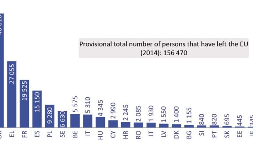Número de personas en situación irregular que han sido expulsadas de la UE en 2014. / Inmigración irregular en la UE: hechos y números.