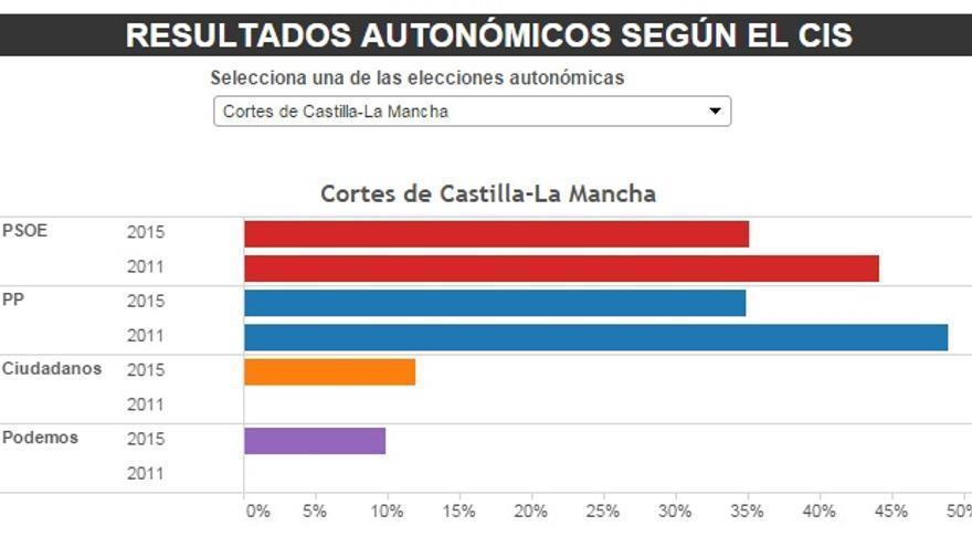 Castilla -La Mancha