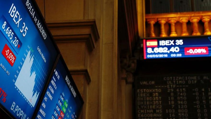 El IBEX 35 pierde un 0,53 % a mediodía y sigue por debajo de los 8.700 puntos