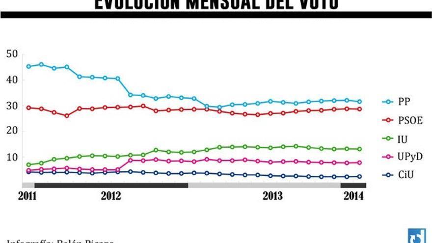 Evolución mensual del voto. Febrero 2014. Gráfico: B. P.