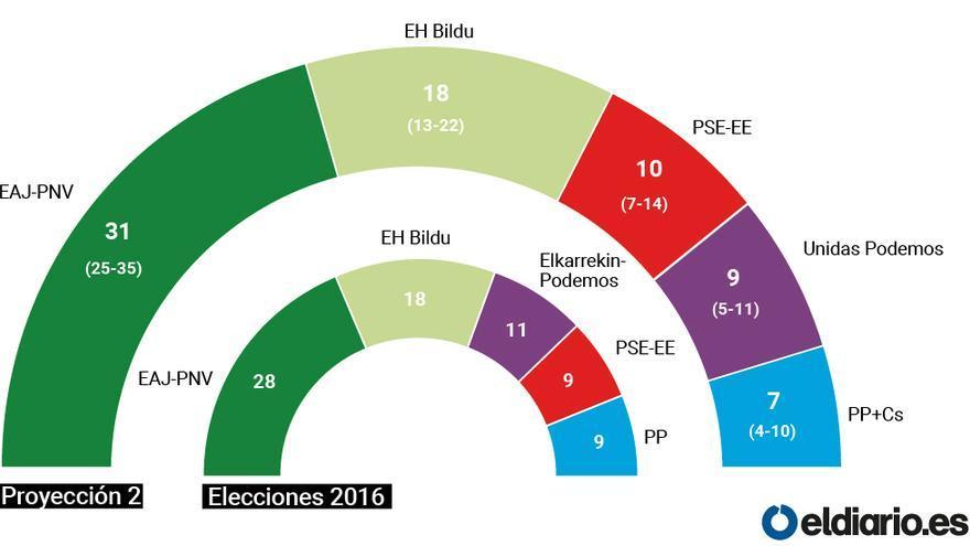 El PNV llega al ecuador de la campaña con opciones de sumar un escaño más por territorio