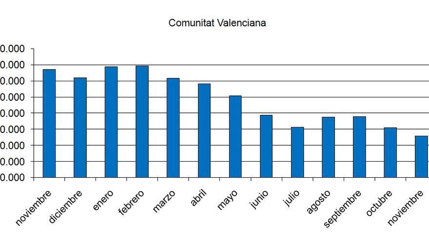 Gráfica de la evolución del desempleo durante los últimos meses
