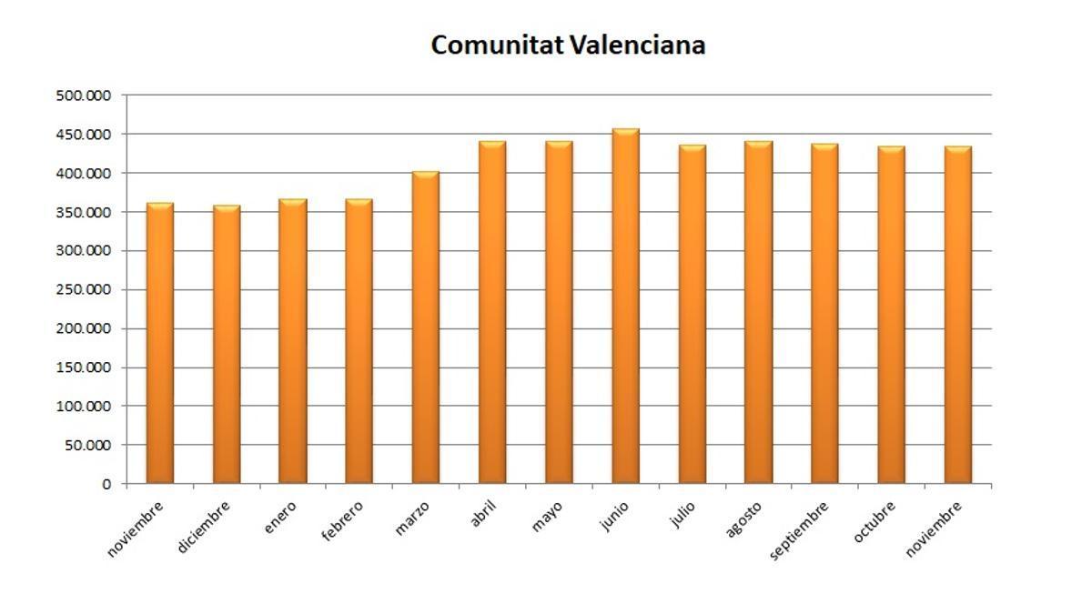 Evolución del paro durante los últimos meses en la Comunitat Valenciana.