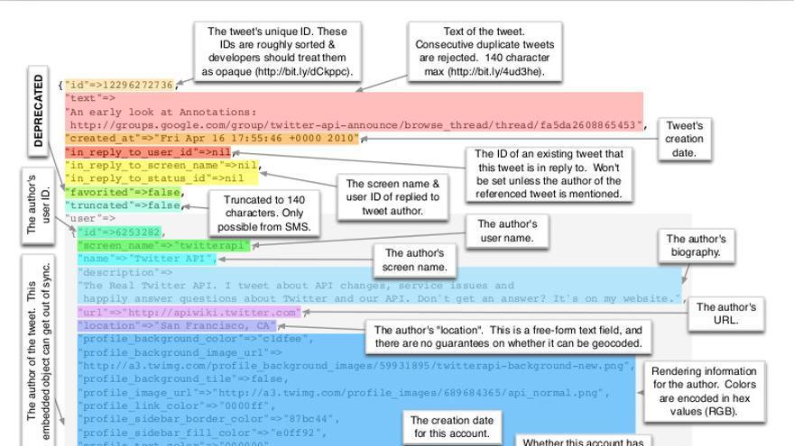 Anatomía de un tuit
