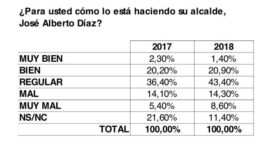 Resultados de una encuesta a la población de La Laguna.