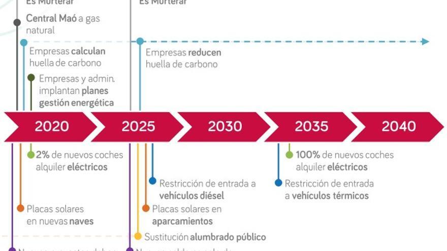 Pasos de la Ley de Cambio Climático