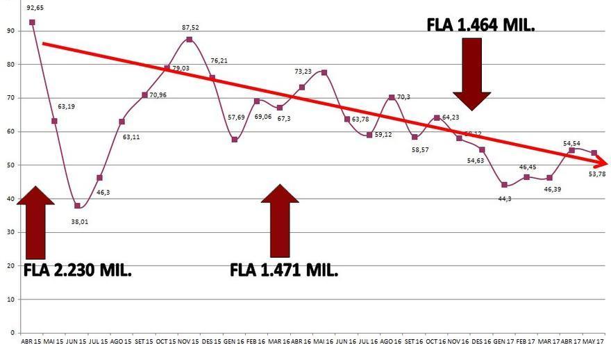 Evolución del periodo medio de pago a proveedores (PMP) en función de las inyecciones del FLA de mayo de 2015 a mayo de 2017.