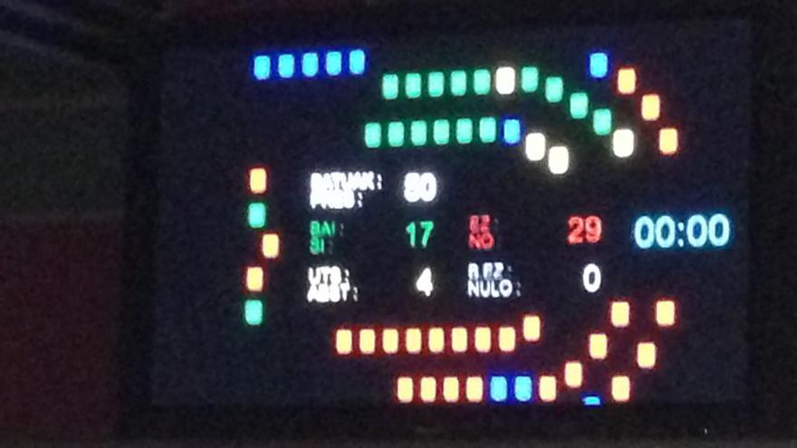 Resultado de la votación en Álava