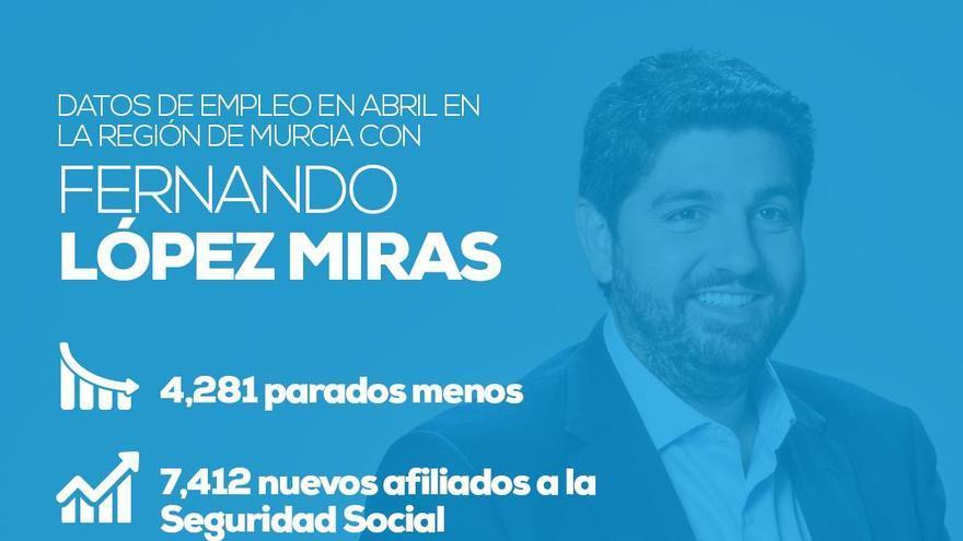 El PP de la Región de Murcia celebró los últimos resultados del paro