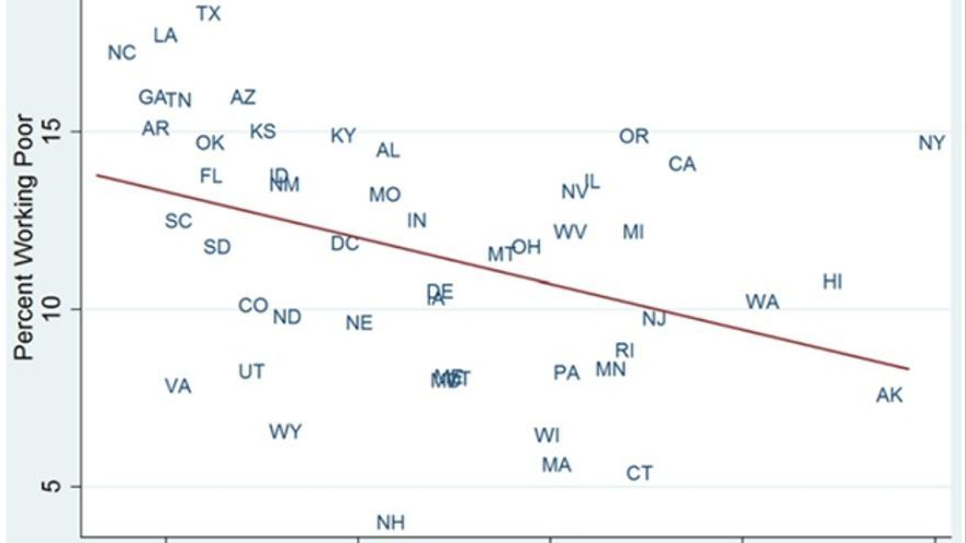 Gráfico 1. Porcentaje de pobres con trabajo y nivel de sindicalización en los 51 estados de EE.UU