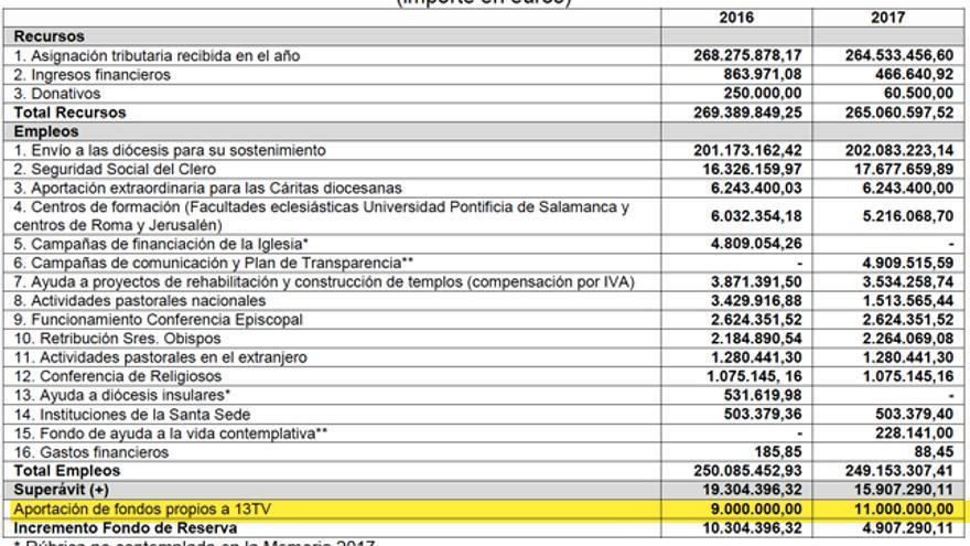 Tabla de asignación tributaria recibida por la Iglesia Católica en 2016 y 2017