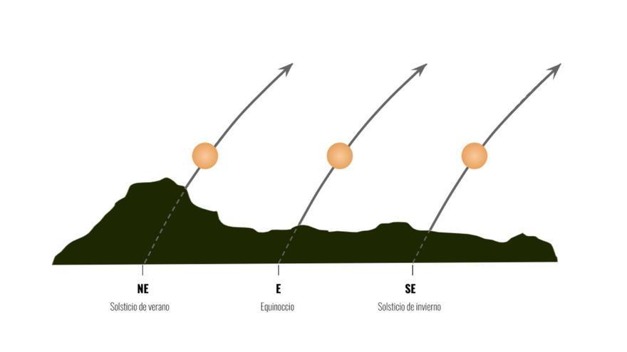 Figura 1: Movimiento del Sol en el horizonte, a lo largo del año.